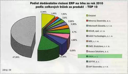 Podiel dodávateľov ERP riešení na trhu za rok 2010