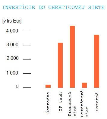 Investície GTS do chrbticovej siete